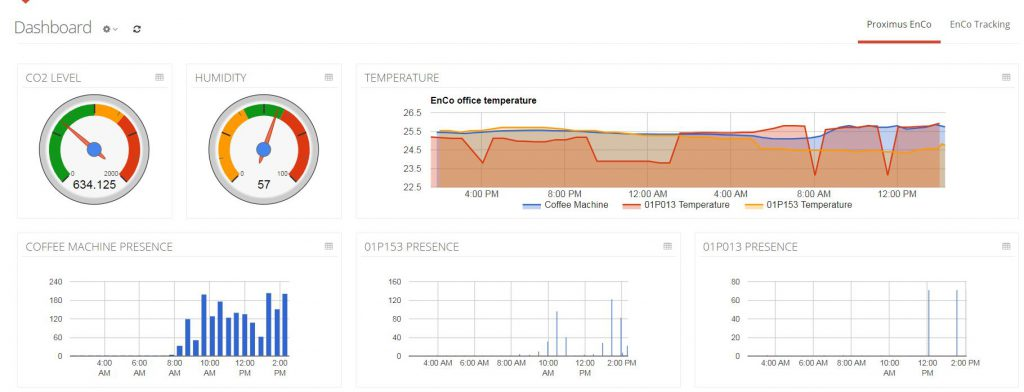 EnCo Dashboard on IoT Factory