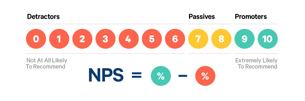 Measure your Net Promoter Score with our Customer Satisfaction API